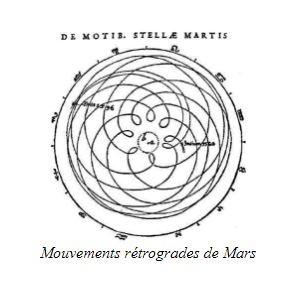 Mouvement rétrograde de Mars KEPLER