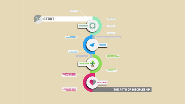 The Path of Discipleship infographic