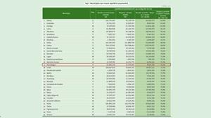 Montalegre é o Município com maior equilíbrio orçamental do distrito e 17.º a nível nacional | Peneda Gerês TV