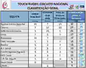 Touch Rugby invadiu Arcos de Valdevez - Classificação | Peneda Gerês TV
