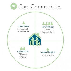 CareCommunitiesHandsofHope.jpg