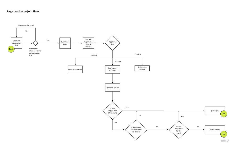 BJN-Registration-IA2.jpeg