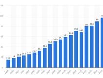 ตลาดอาหารอินทรีย์เติบโตต่อเนื่อง ยอดขายทั่วโลกสูงถึง 95 พันล้านเหรียญ