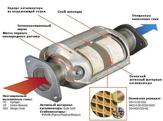 устройство катализатора
