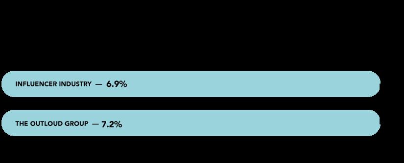 Percent of Q1 & Q2 2020 Brand Partnerships with Black+ Creators. Influencer Marketing Diversity Report -- Q1 + Q2 2020 Black Creators, by The Outloud Group
