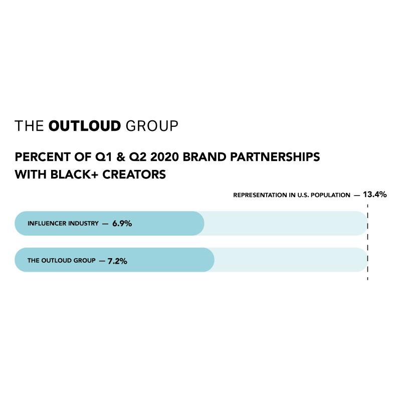 Influencer Marketing Diversity Report -- Q1 + Q2 2020 Black Creator Representation