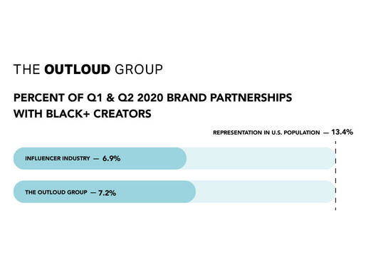Influencer Marketing Diversity Report -- Q1 + Q2 2020 Black Creator Representation
