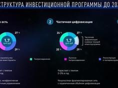 """Россети"" направят на цифровизацию 1,3 трлн рублей до 2030 года"