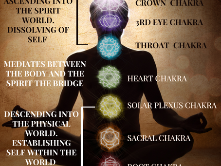 The Chakra System and Using it to Ascend