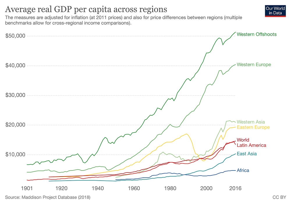 The world becomes a bit richer every year