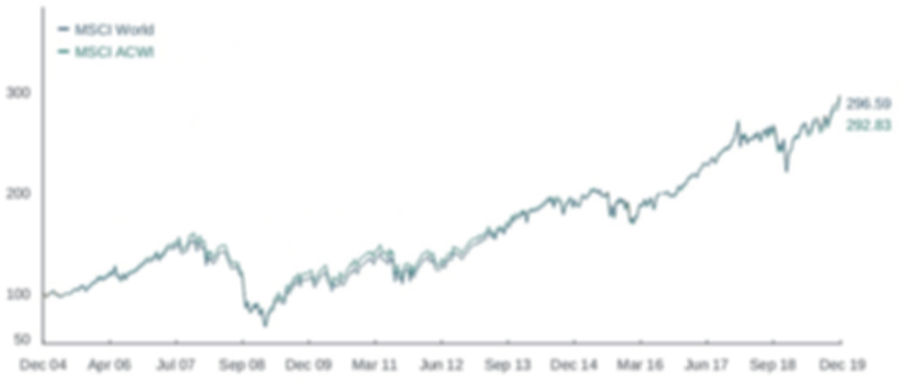 MSCI World 2004-2019.jpg