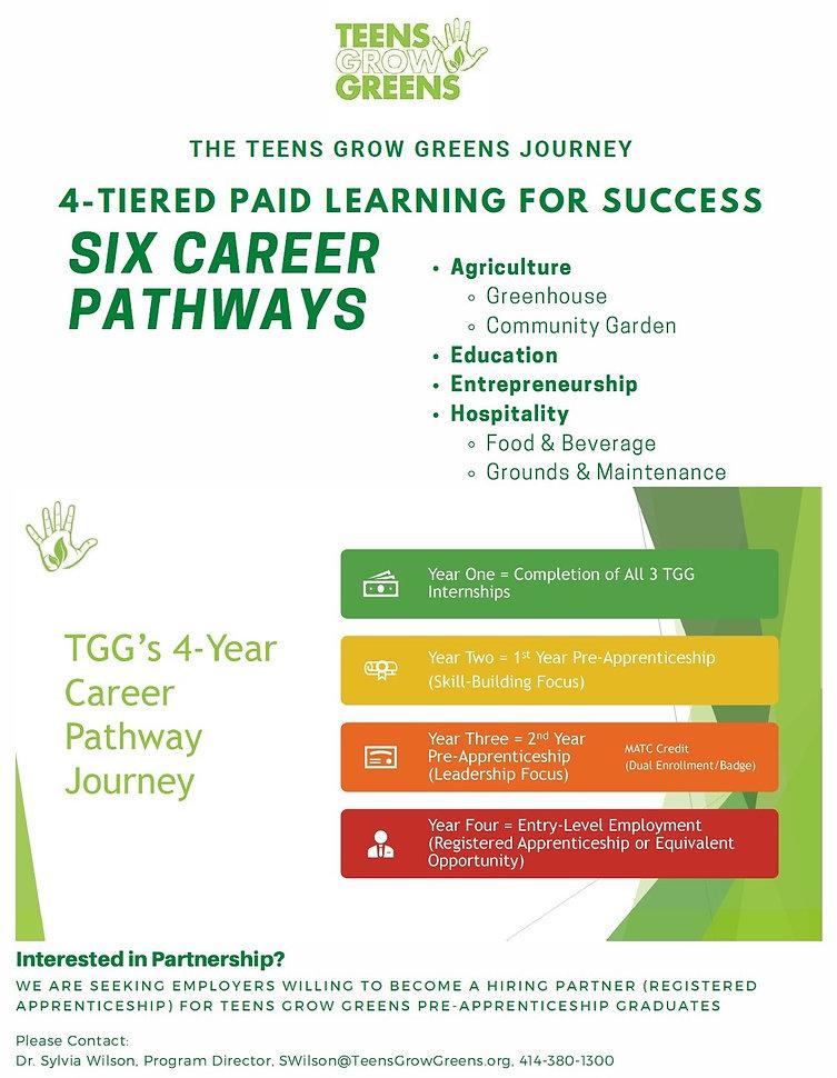TGG Journey - 4 steps .jpg
