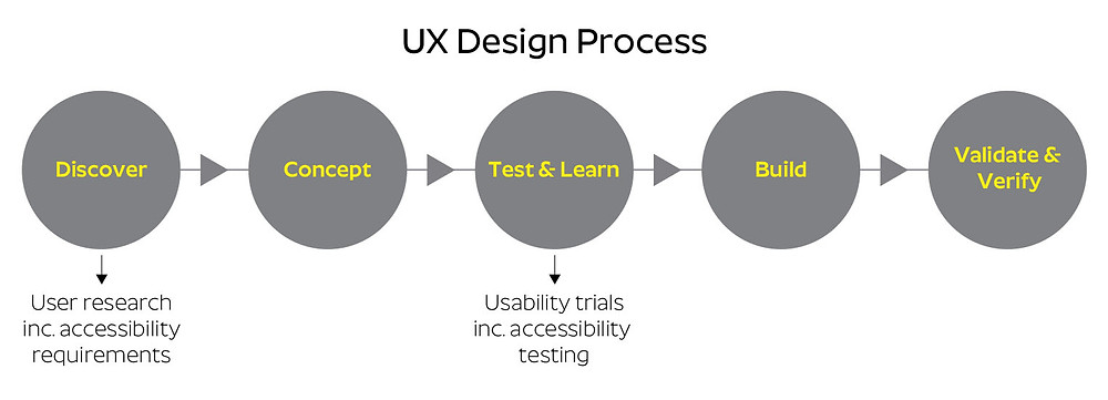 UX process including accessibility requirements collection in Discover phase and accessibility testing  during Test & Learn phase