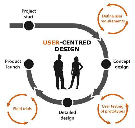 User centred design process flow