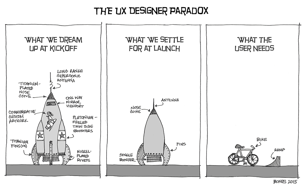 The UX designer paradox explaining the dreams that feature owners want at kick off, which are slashed at launch, but in reality the user needs much less to achieve a specific goal...