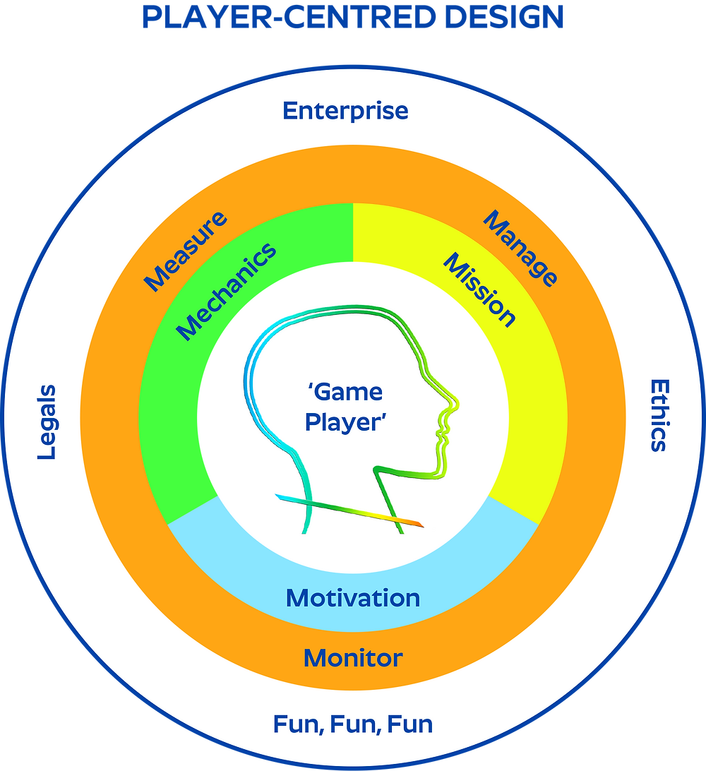 Model for player centred design that focuses on the user being a 'game player'