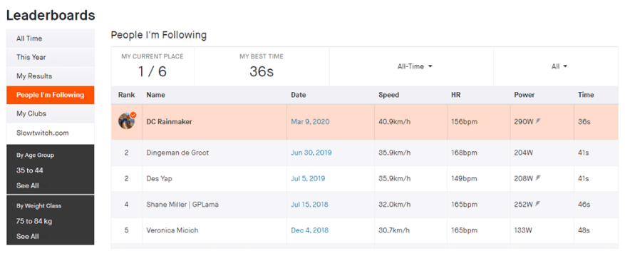 Strava Fitness App Leaderboard showing different statistics about where you are vs people you are following