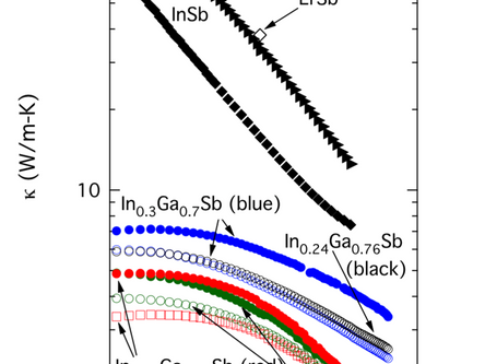 Reduced Thermal Conductivity in Er-doped Epitaxial InxGa1-xSb Alloys