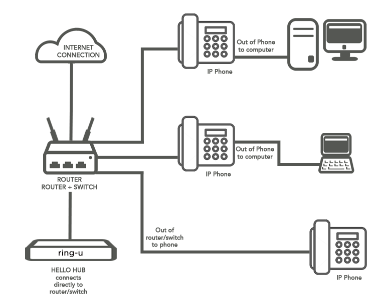 How the hello hub works plug in to router
