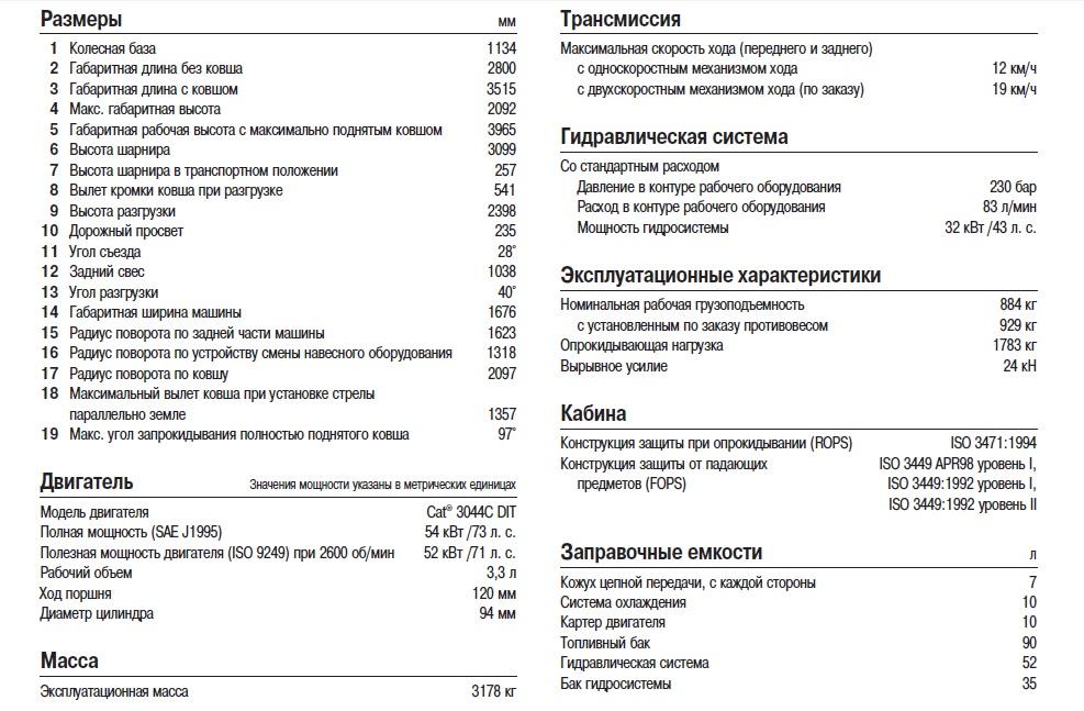 Технические характеристики 236B2