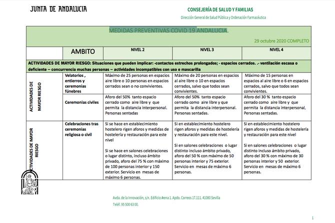 MEDIDAS PREVENTIVAS COVID 19 ANDALUCÍA