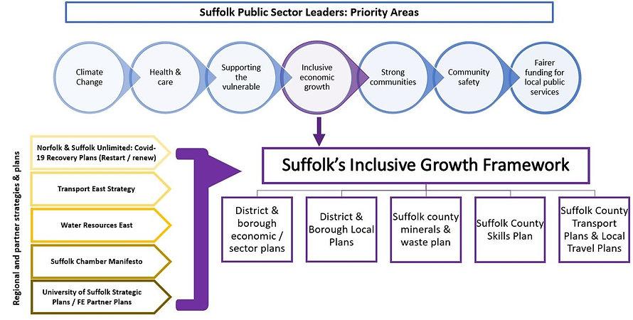 Suffolk Inclusive Growth Framework conte