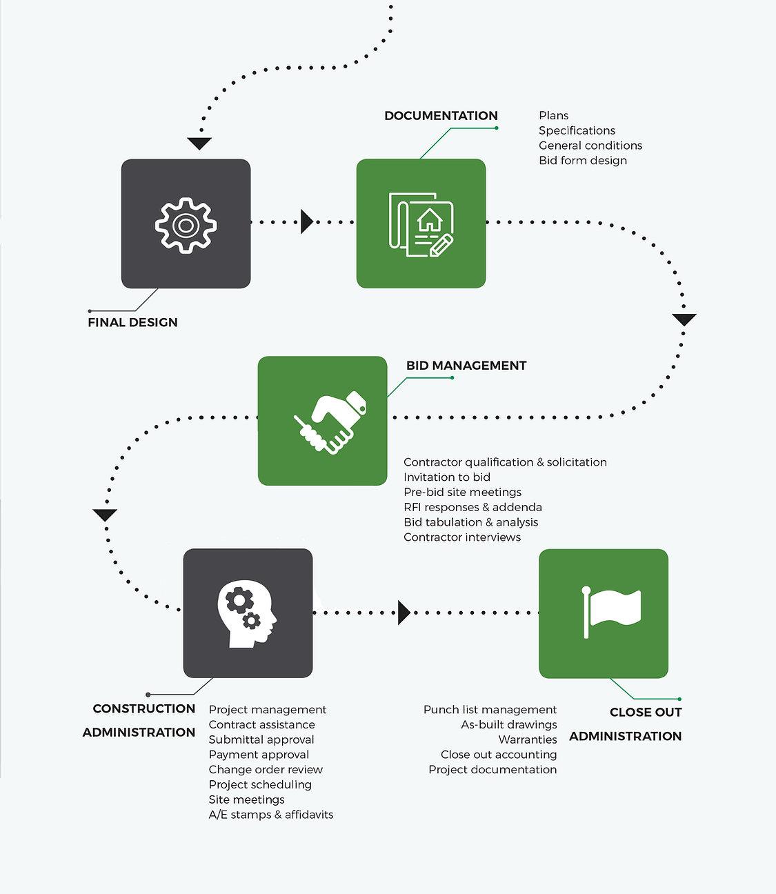 Our Process part 2.jpg
