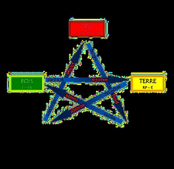 2ème et 3ème Cycles des loges MTC