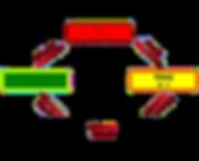 1er Cycle des loges MTC