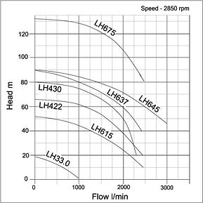 LH Series Pump Curves