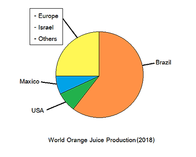 WorldOrangeJuiceProduction2018.png