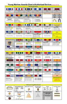 Young Marines Award Chart 11 x 14