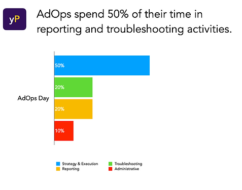 AdOps time allocation.png