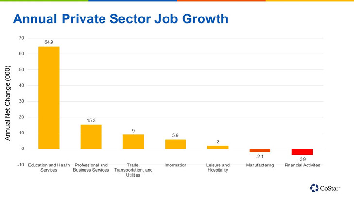 NYC Continues to Outpace US in Private Sector Employment