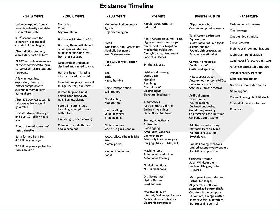 Existence Timeline.jpg
