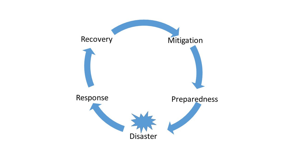 Emergency preparedness cycle and resilience