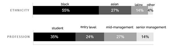 Membership Demographics Graphic