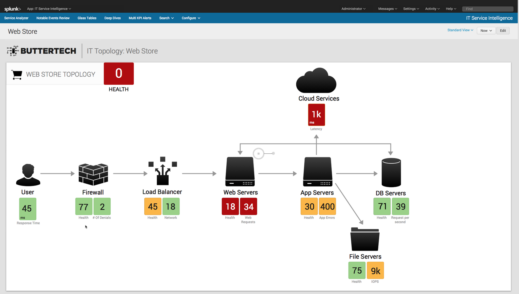 Splunk IT Service Intelligence