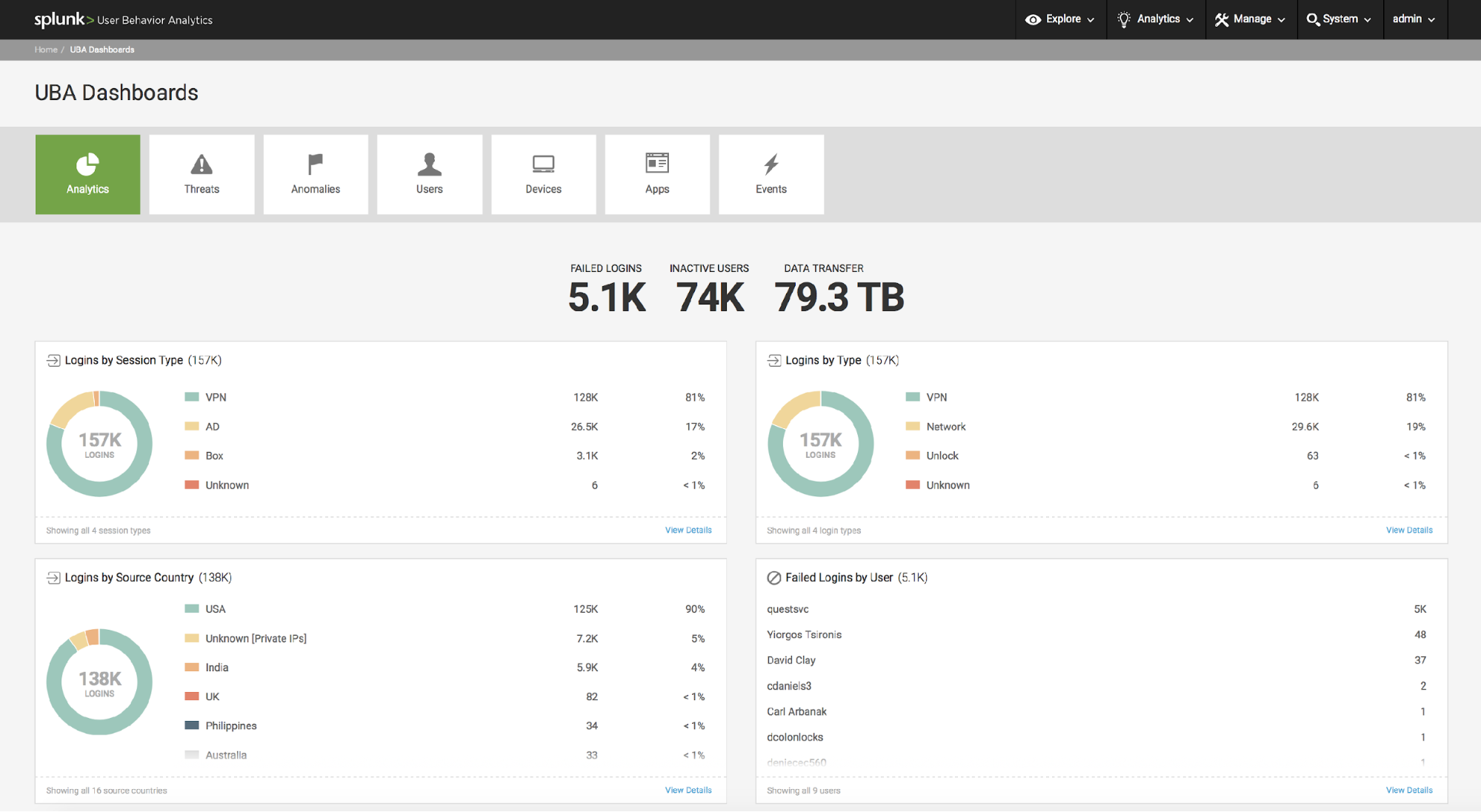 Splunk User Behavior Analytics