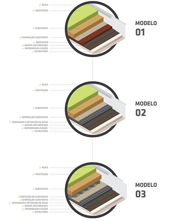 Modelos de Telhado Verde Tellus