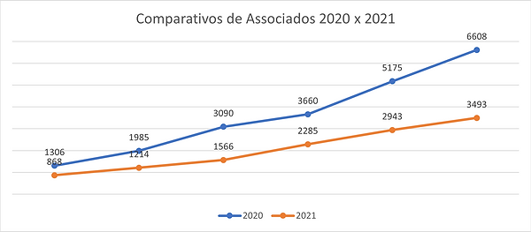 Comparativo 2020x2021.png