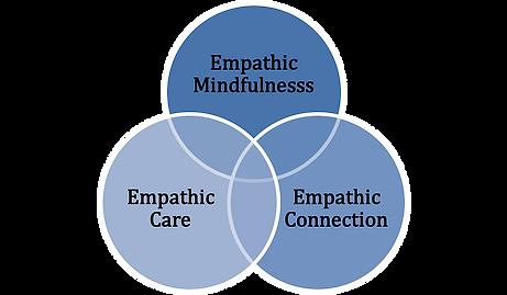 Empathic Mind.png