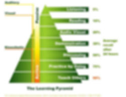 The Learning Pyramid-729955.jpg