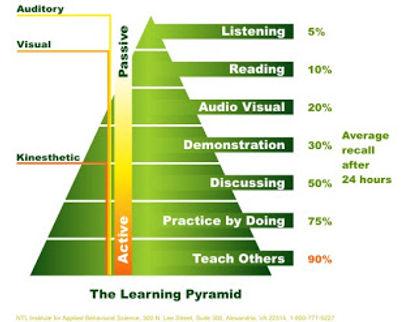 The Learning Pyramid-729955.jpg