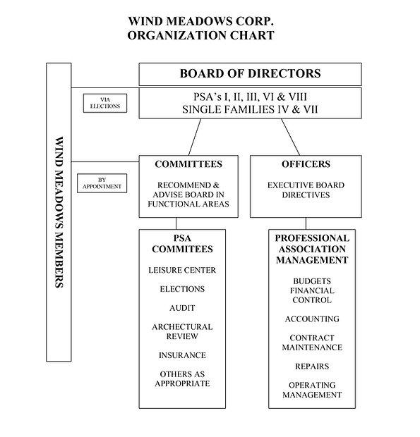 Wind Meadows Corporation