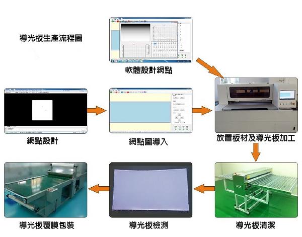 導光板網點機生產流程.png