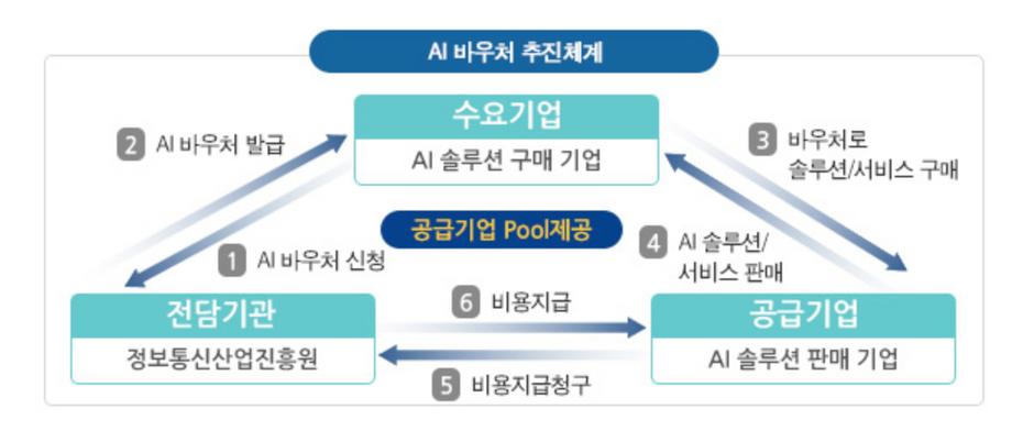 과기부 'AI 바우처 사업' 지원대상 기업으로 선정(Official AI data voucher program solution provider)