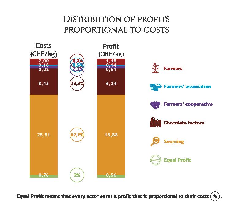 Graphic distribution of profits