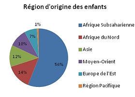 graph-origine-enfants.jpg