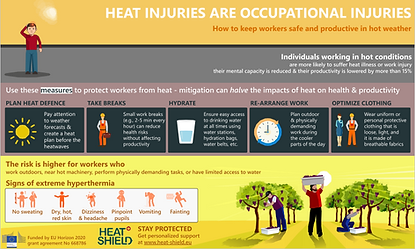 Heat injuries are occupational injuries.